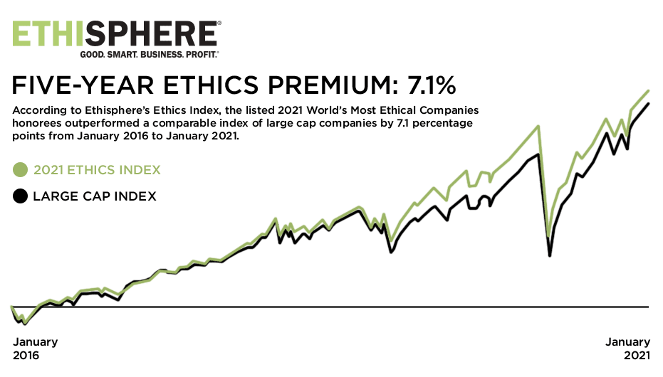 A stock chart. In black, a line representing the Fortune 500 goes up and to the right. Just above it, a green line representing the World's Most Ethical Companies goes up by 7.1% more over the last five years.