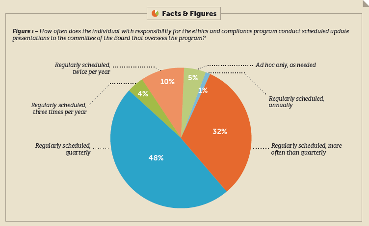 Figure 1 – How often does the individual with responsibility for the ethics and compliance program conduct scheduled update presentations to the committee of the Board that oversees the program?